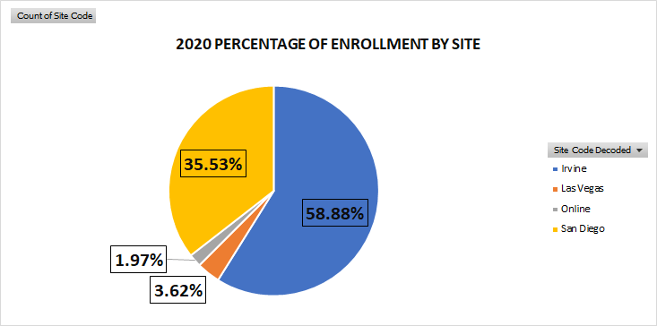 2020 Percentage of Enrollment by Site