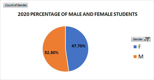 2020 Percentage of Male and Female Students