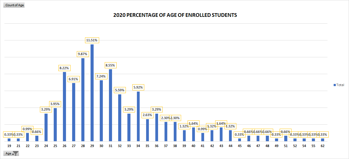 Age Distribution as of Fall 2020